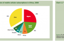 Mobile Cellular subscriber rate
