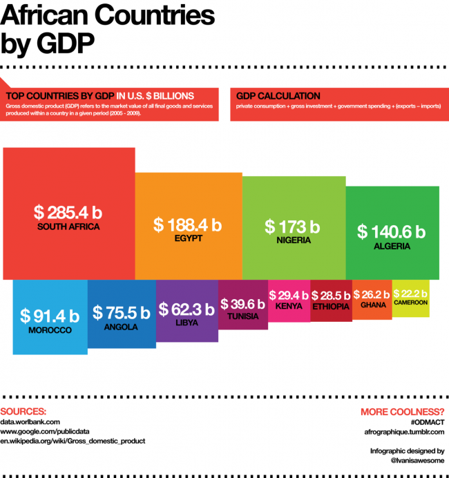 GDP of African Countries