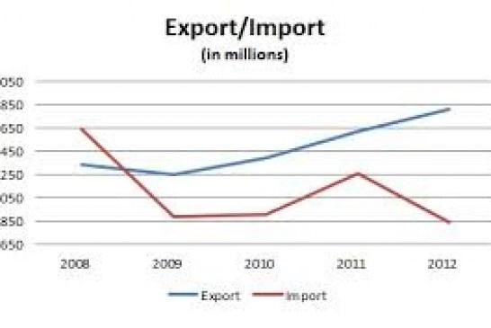Export and Import Statistics in Africa