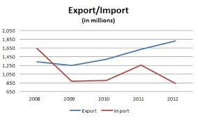 Export and Import Statistics in Africa