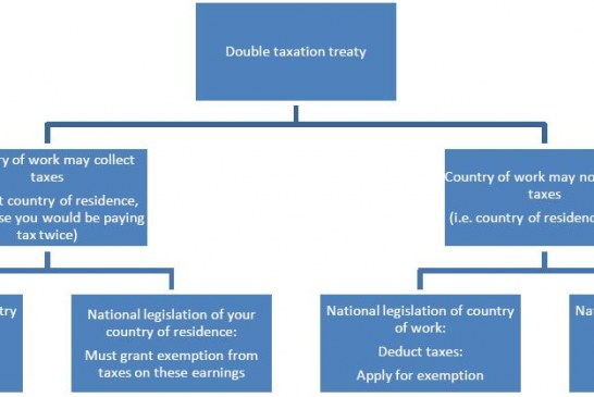 Double Taxation Agreements involving Morocco