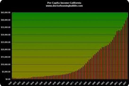Low per capita